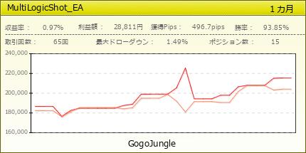 MultiLogicShot_EA|GogoJungle