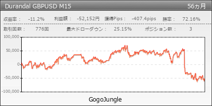 Durandal GBPUSD M15 | GogoJungle