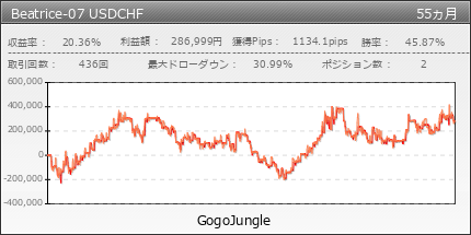 Beatrice-07 USDCHF | GogoJungle