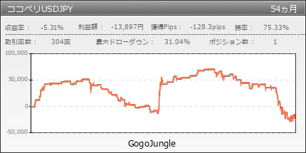 ココペリUSDJPY | GogoJungle