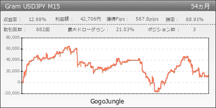 Gram USDJPY M15 | GogoJungle