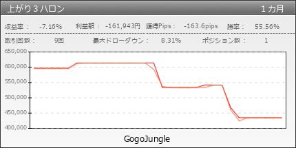 上がり3ハロン|gogojungle.co.jp