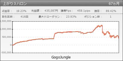 上がり3ハロン | GogoJungle