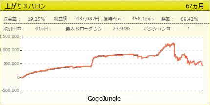 上がり3ハロン|GogoJungle