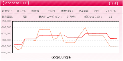 【Japanese RED】 | GogoJungle