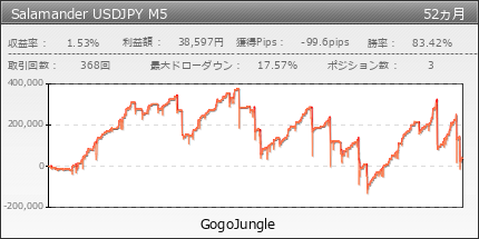 Salamander USDJPY M5 | GogoJungle