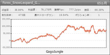 Forex_SnowLeopard_GBPUSD | GogoJungle