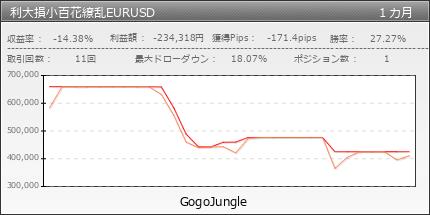 利大損小百花繚乱EURUSD | GogoJungle