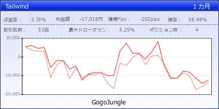 Tailwind | gogojungle.co.jp