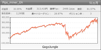 Pips_miner_EA | GogoJungle