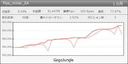 Pips_miner_EA|GogoJungle