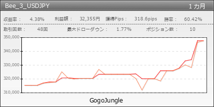Bee_3_USDJPY | GogoJungle