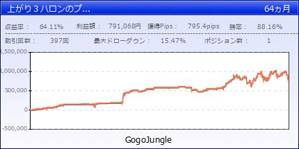 上がり3ハロンのプレミアム版(複利機能付き)   GogoJungle