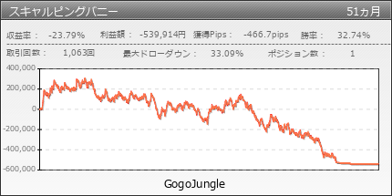 スキャルピングバニー|GogoJungle