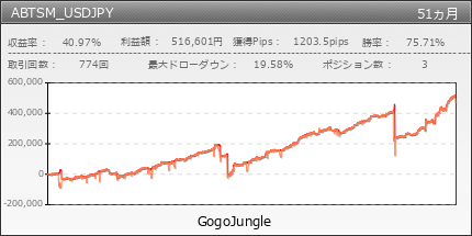 ABTSM_USDJPY | GogoJungle