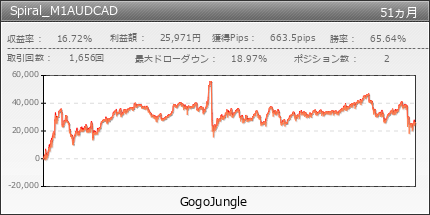 Spiral_M1AUDCAD | GogoJungle
