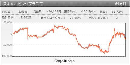 スキャルピングプラズマ|GogoJungle