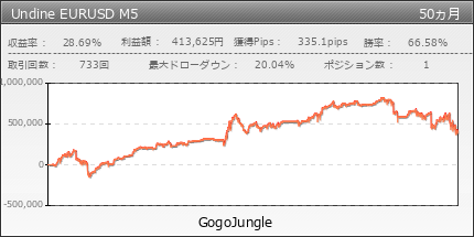 Undine EURUSD M5 | GogoJungle