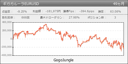 ギガガルーラEURUSD | GogoJungle