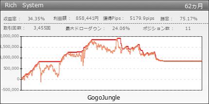 Rich System|GogoJungle