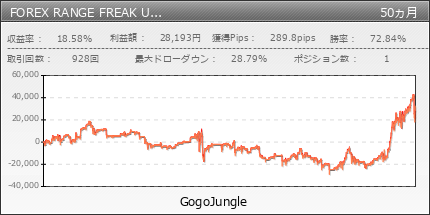 FOREX RANGE FREAK USDJPY  | GogoJungle