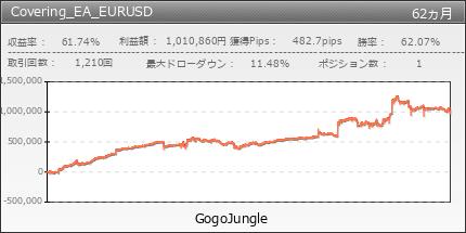 Covering_EA_EURUSD|GogoJungle