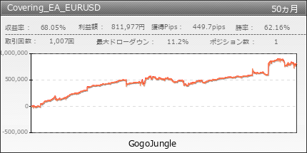 Covering_EA_EURUSD | GogoJungle