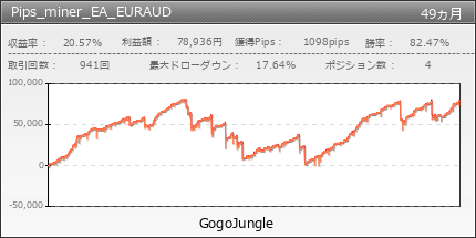 Pips_miner_EA_EURAUD | GogoJungle