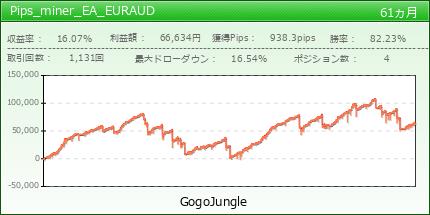Pips_miner_EA_EURAUD|GogoJungle