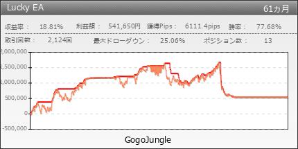 Lucky EA|GogoJungle
