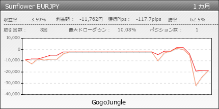 Sunflower EURJPY | GogoJungle