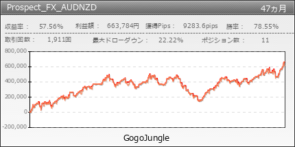Prospect_FX_AUDNZD | GogoJungle