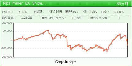 Pips_miner_EA_Snipe_Edition|GogoJungle