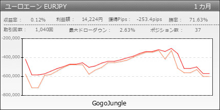 ユーロエーン EURJPY | GogoJungle