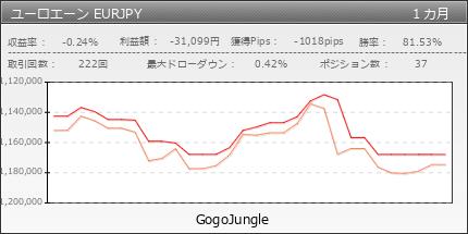ユーロエーン EURJPY|GogoJungle