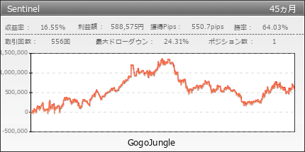 Sentinel|GogoJungle