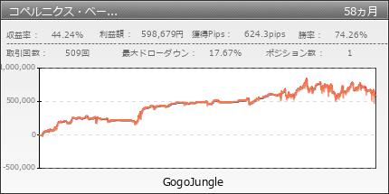 コペルニクス・ベーシックUSDJPY版 | GogoJungle