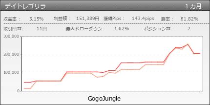 デイトレゴリラ|GogoJungle