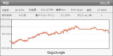煉獄 | GogoJungle