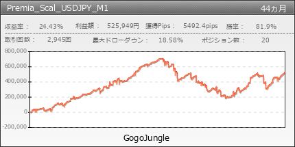 Premia_Scal_USDJPY_M1 | GogoJungle
