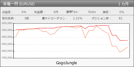 紫電一閃 EURUSD | GogoJungle