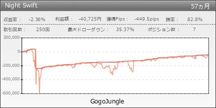 毎日4000円利益くん|GogoJungle