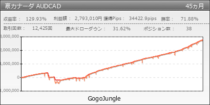 豪カナーダ AUDCAD | GogoJungle