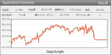 SuperNOVA Extreme|GogoJungle