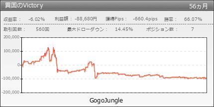 異国のVictory |GogoJungle