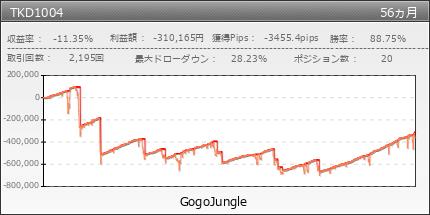『安全に』毎月3万円利益くん|GogoJungle