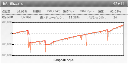 EA_Blizzard|GogoJungle