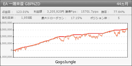 EA 一陽来復 GBPNZD | GogoJungle