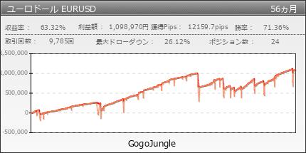 ユーロドール EURUSD|GogoJungle