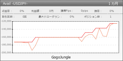 Avail -USDJPY- | GogoJungle